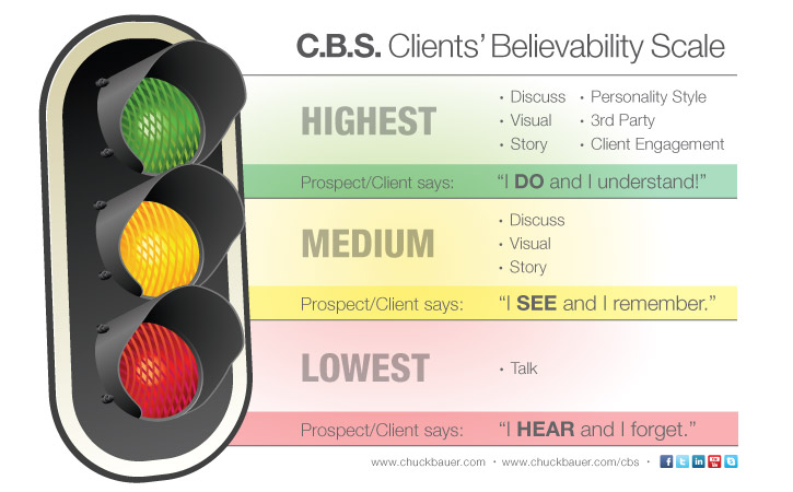 Client Believability Scale