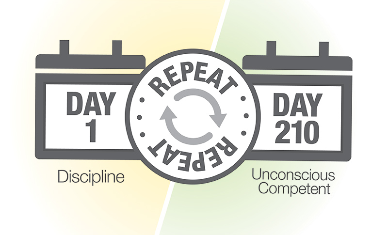 Become An Unconscious Competent - 201 Days to Success