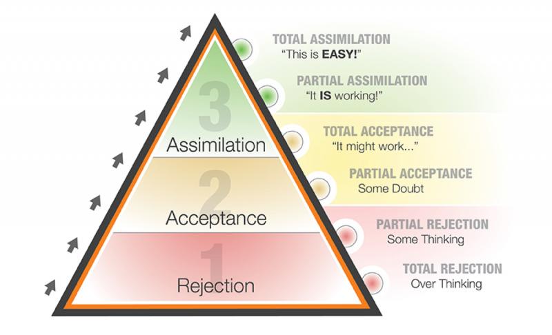 chuck bauer action pyramid